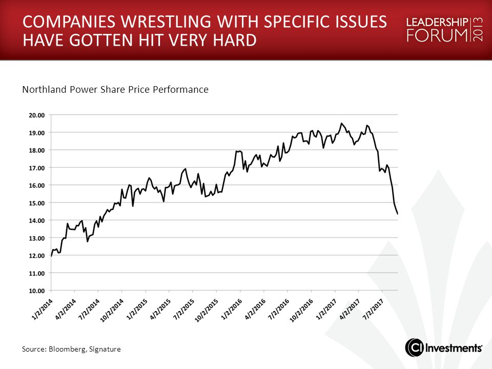 COMPANIES WRESTLING WITH SPECIFIC ISSUES HAVE GOTTEN HIT VERY HARD Source: Bloomberg, Signature Northland Power Share Price Performance