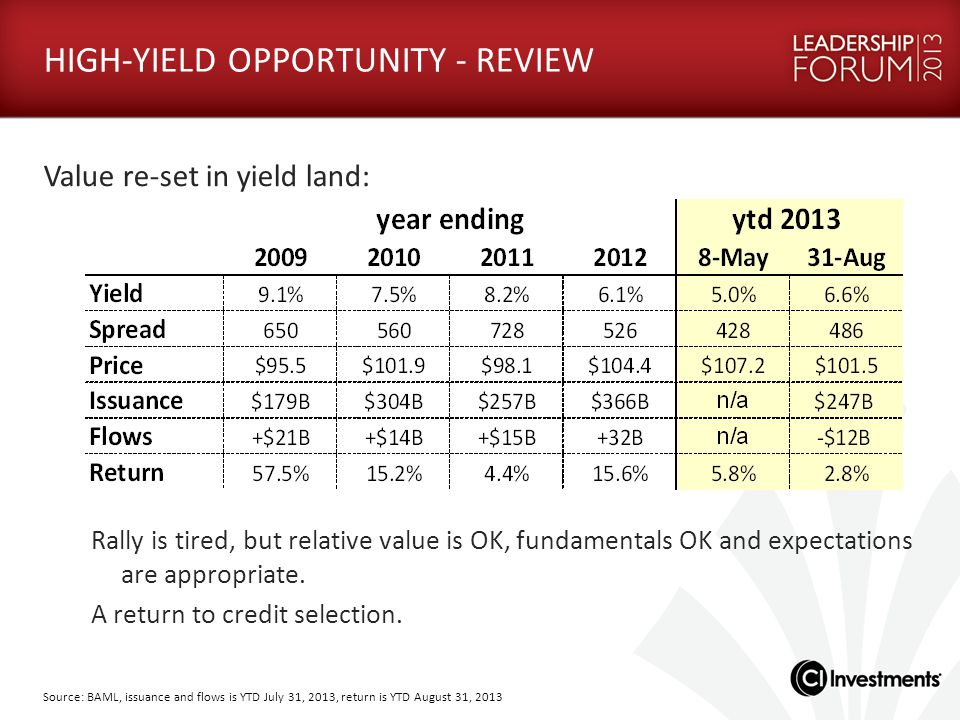 HIGH-YIELD OPPORTUNITY - REVIEW Value re-set in yield land: Rally is tired, but relative value is OK, fundamentals OK and expectations are appropriate