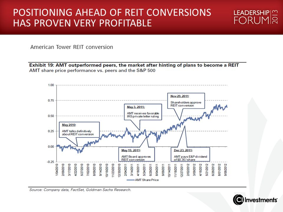 POSITIONING AHEAD OF REIT CONVERSIONS HAS PROVEN VERY PROFITABLE American Tower REIT conversion