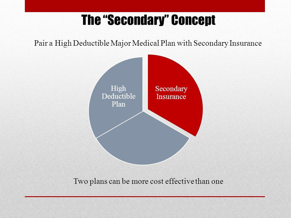 The Secondary Concept Secondary Insurance High Deductible Plan Two plans can be more cost effective than one Pair a High Deductible Major Medical Plan with Secondary Insurance