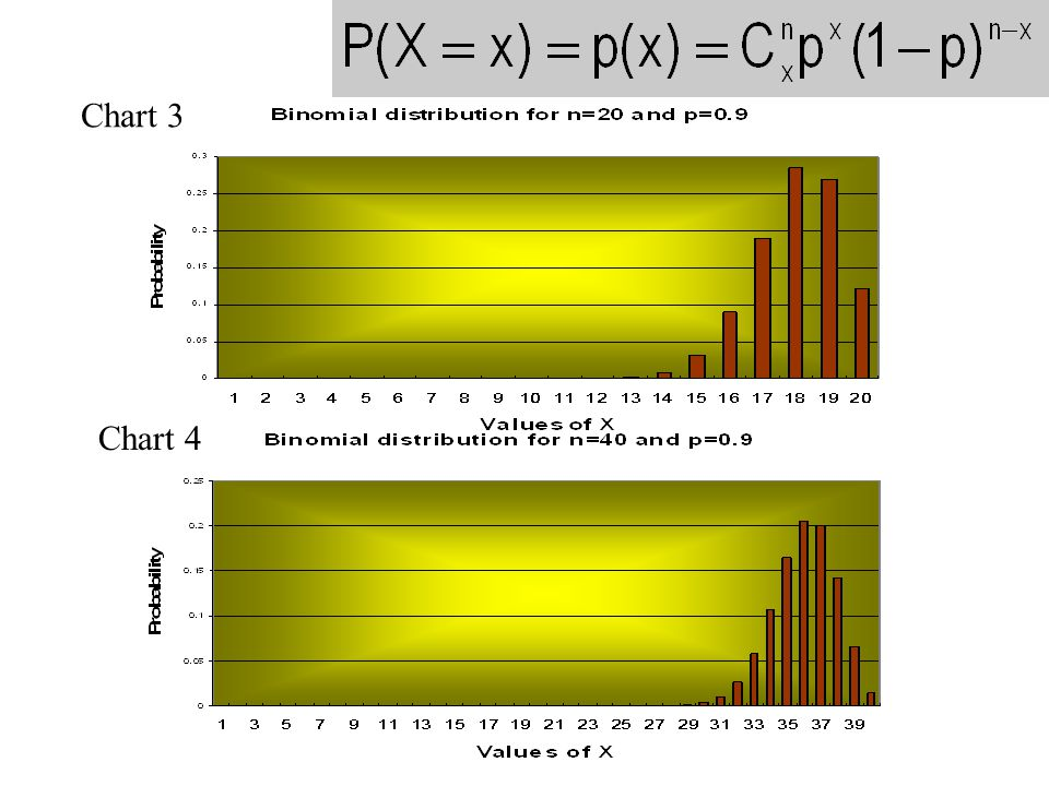 Chart 3 Chart 4