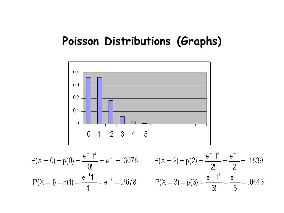 Poisson Distributions (Graphs) 0 1 2 3 4 5