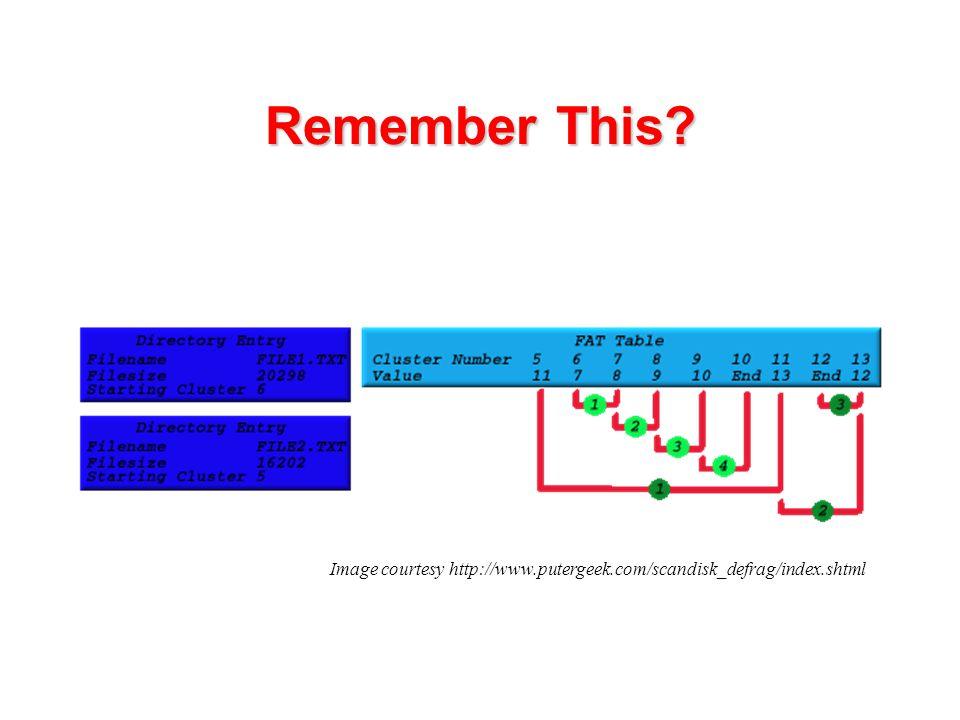 Remember This Image courtesy http://www.putergeek.com/scandisk_defrag/index.shtml