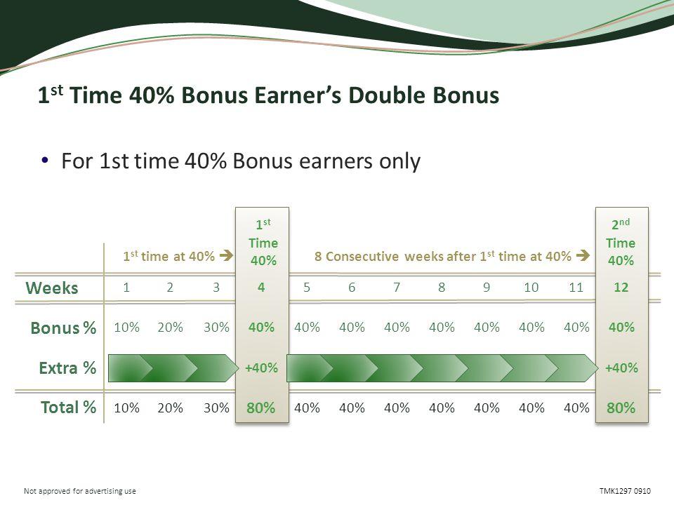 Not approved for advertising use TMK1297 0910 Weeks Bonus % Extra % Total % 1 st Time 40% Bonus Earner's Double Bonus 12 40% +40% 80% 2 nd Time 40% For 1st time 40% Bonus earners only 11 40% 1 st time at 40%  4 40% +40% 80% 1 st Time 40% 8 Consecutive weeks after 1 st time at 40%  10 40% 9 8 7 6 5 3 30% 2 20% 1 10%