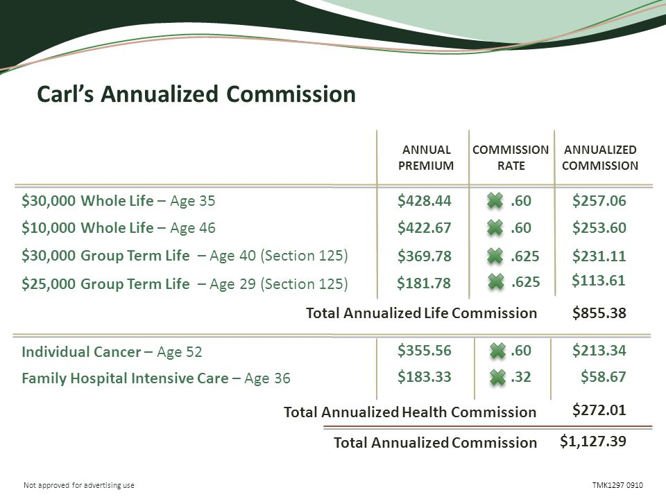 Not approved for advertising use TMK1297 0910 Carl's Annualized Commission Individual Cancer – Age 52 Family Hospital Intensive Care – Age 36 $257.06 $231.11 $253.60 $213.34 $58.67 COMMISSION RATE ANNUALIZED COMMISSION $855.38 $272.01 Total Annualized Life Commission Total Annualized Health Commission Total Annualized Commission $1,127.39 $428.44 $369.78 $422.67 $355.56 $183.33 ANNUAL PREMIUM.60.625.60.32 $30,000 Whole Life – Age 35 $10,000 Whole Life – Age 46 $30,000 Group Term Life – Age 40 (Section 125) $25,000 Group Term Life – Age 29 (Section 125) $181.78.625 $113.61