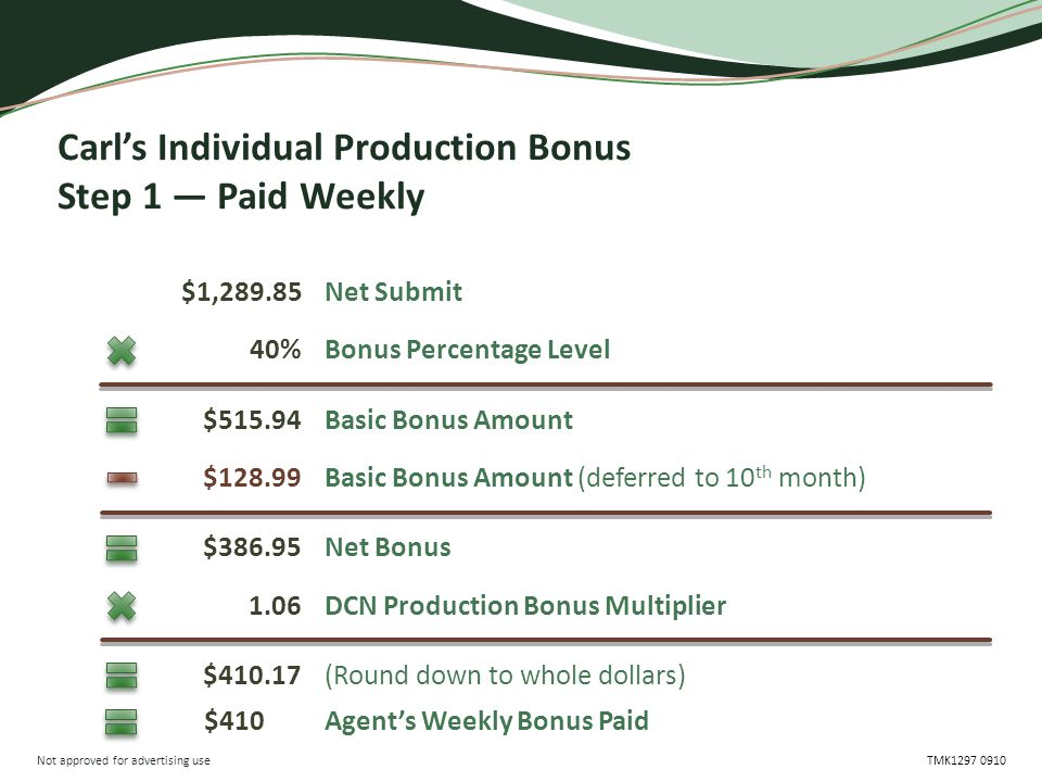 Not approved for advertising use TMK1297 0910 Carl's Individual Production Bonus Step 1 — Paid Weekly $1,289.85 $410.17 $515.94 1.06 $128.99 40% $386.