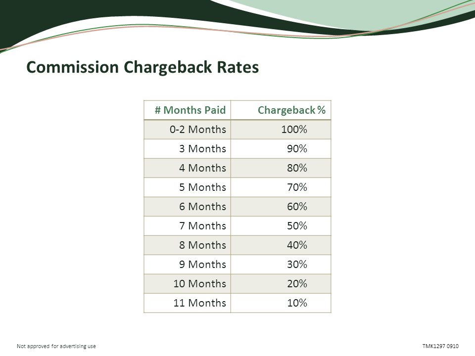 Not approved for advertising use TMK1297 0910 Commission Chargeback Rates # Months PaidChargeback % 0-2 Months100% 3 Months90% 4 Months80% 5 Months70%