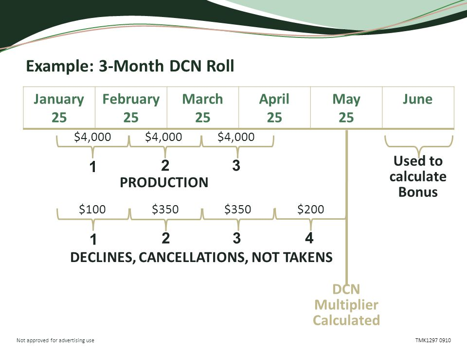 Not approved for advertising use TMK1297 0910 Example: 3-Month DCN Roll January 25 February 25 March 25 April 25 May 25 June DCN Multiplier Calculated 1 23 PRODUCTION 1 23 DECLINES, CANCELLATIONS, NOT TAKENS 4 Used to calculate Bonus $4,000 $100$350 $200