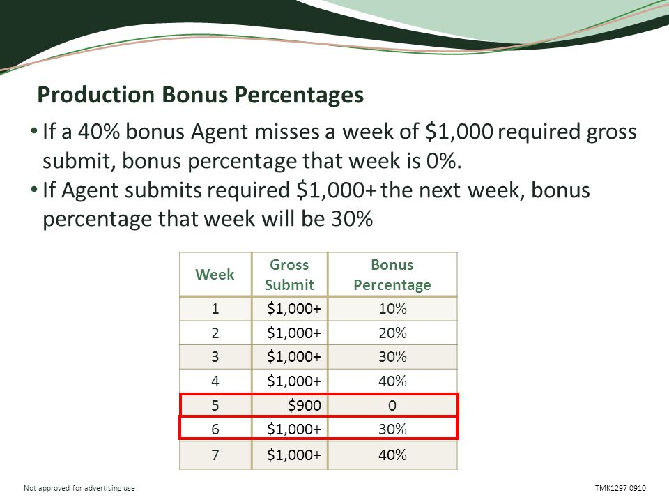 Not approved for advertising use TMK1297 0910 Production Bonus Percentages If a 40% bonus Agent misses a week of $1,000 required gross submit, bonus percentage that week is 0%.