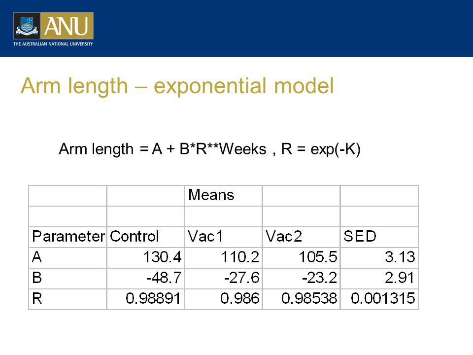 Arm length – exponential model Arm length = A + B*R**Weeks, R = exp(-K)