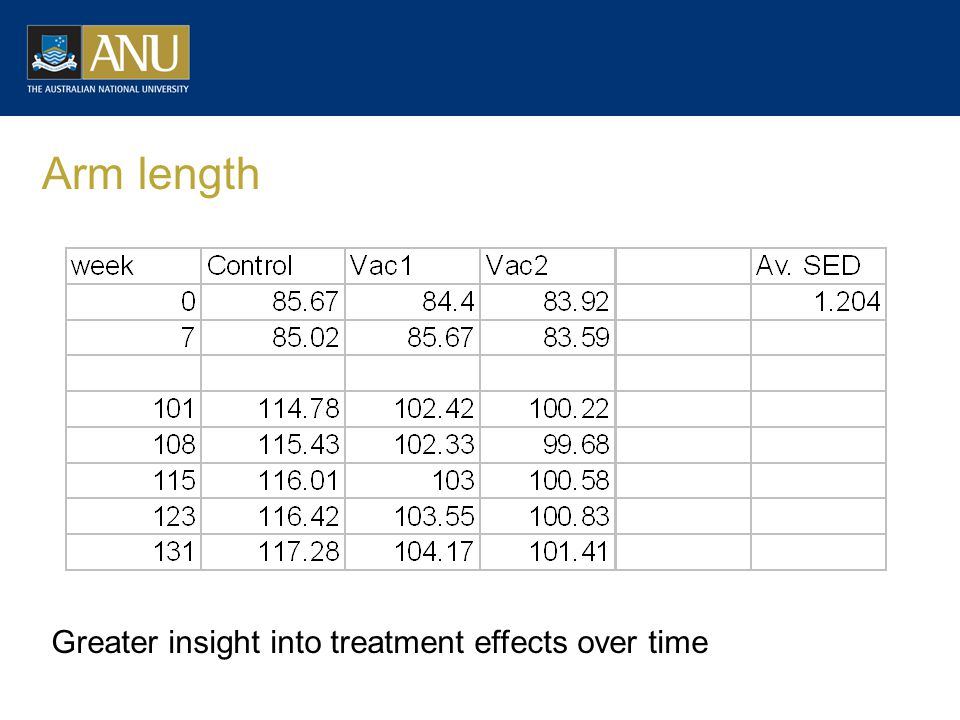 Arm length Greater insight into treatment effects over time