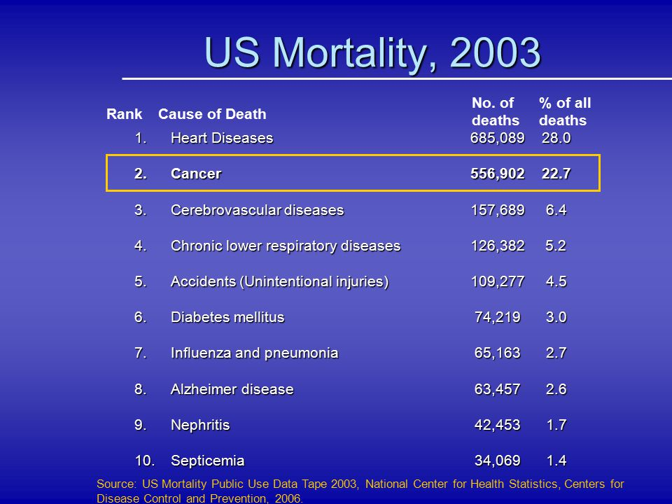 US Mortality, 2003 Source: US Mortality Public Use Data Tape 2003, National Center for Health Statistics, Centers for Disease Control and Prevention,