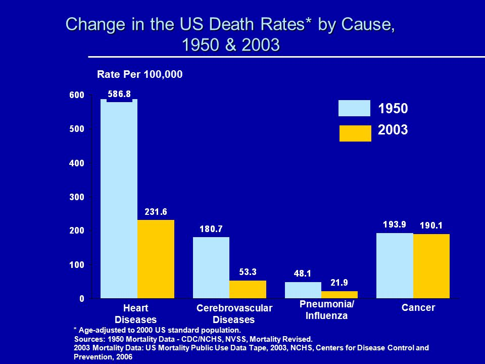 Change in the US Death Rates* by Cause, 1950 & 2003 * Age-adjusted to 2000 US standard population. Sources: 1950 Mortality Data - CDC/NCHS, NVSS, Mort