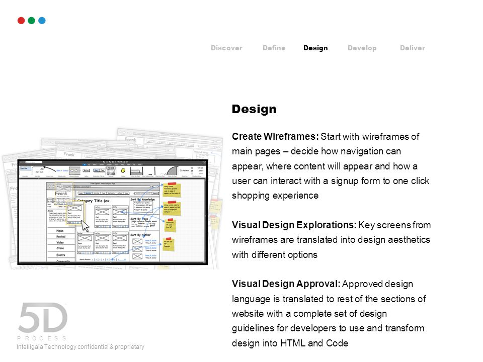 Intelligaia Technology confidential & proprietary Design Visual Design Approval: Approved design language is translated to rest of the sections of website with a complete set of design guidelines for developers to use and transform design into HTML and Code DiscoverDefineDesignDevelopDeliver P R O C E S S