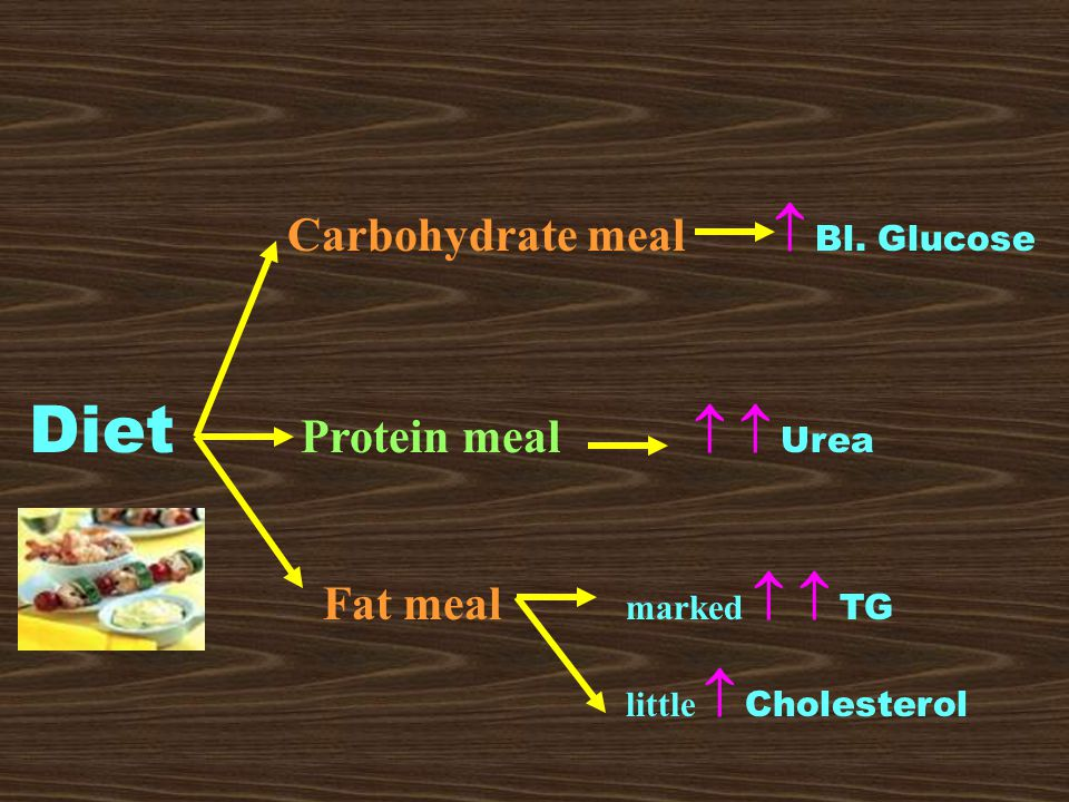 Carbohydrate meal  Bl.