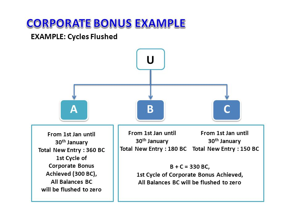 From 1st Jan until 30 th January Total New Entry : 360 BC 1st Cycle of Corporate Bonus Achieved (300 BC), All Balances BC will be flushed to zero U AB