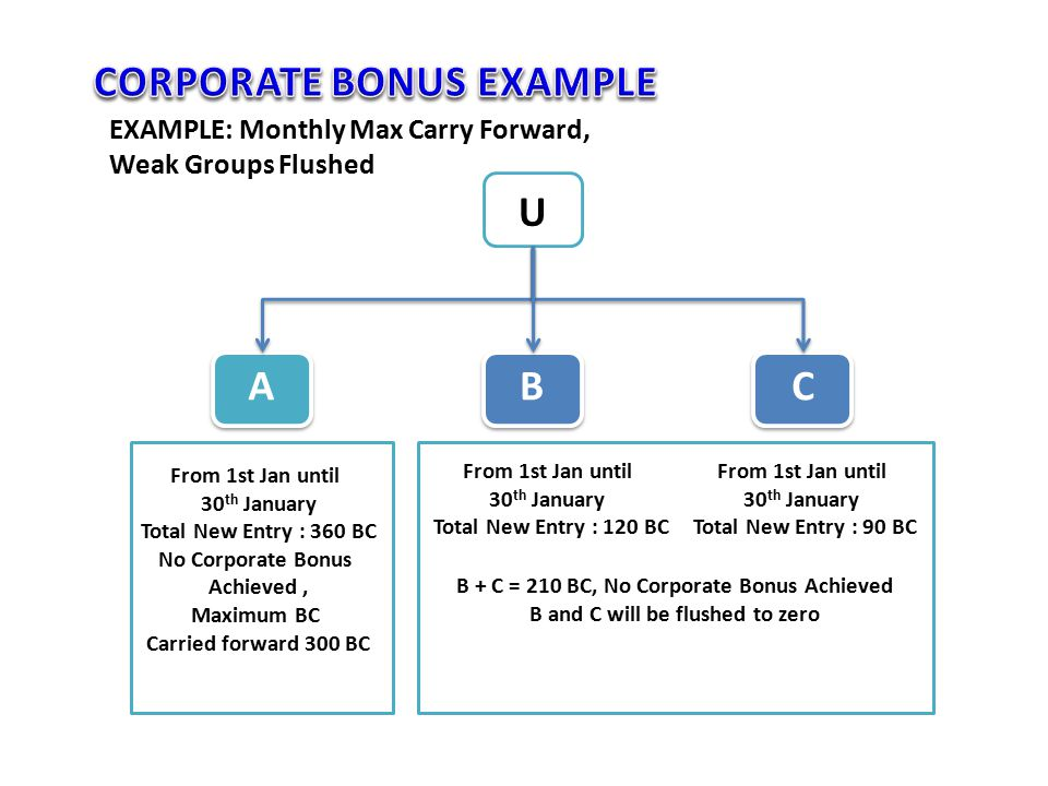 U ABC EXAMPLE: Monthly Max Carry Forward, Weak Groups Flushed B + C = 210 BC, No Corporate Bonus Achieved B and C will be flushed to zero From 1st Jan
