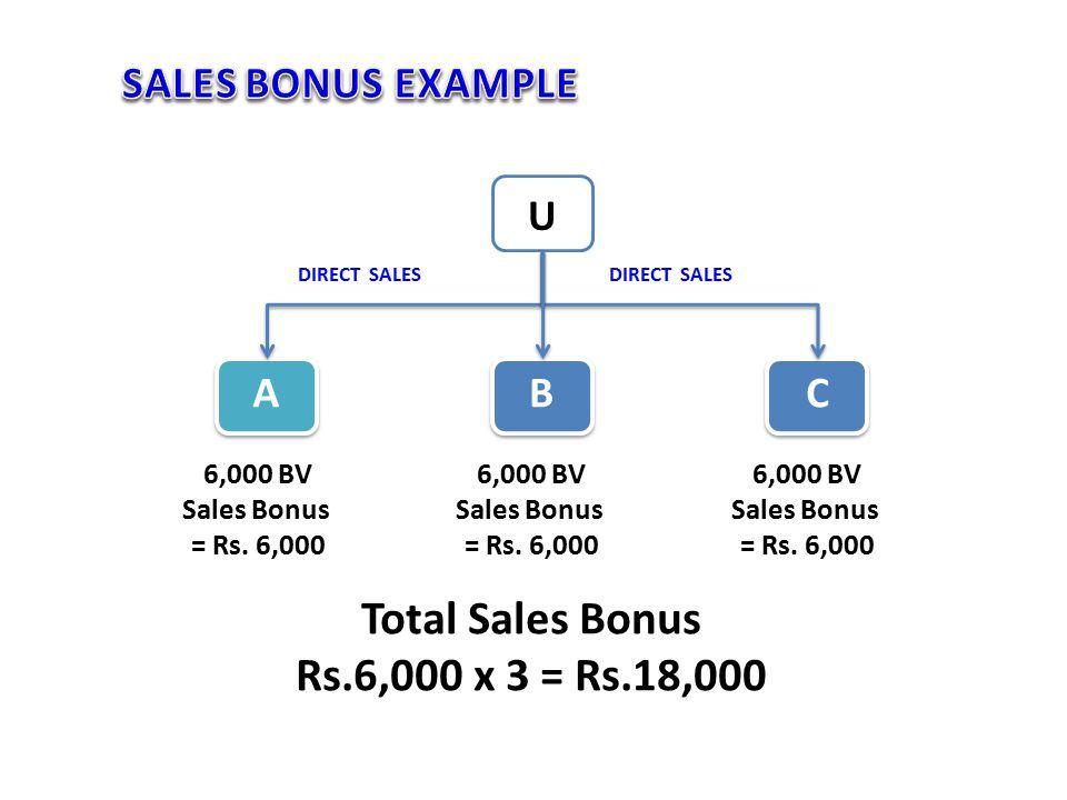 6,000 BV Sales Bonus = Rs. 6,000 U ABC 6,000 BV Sales Bonus = Rs.