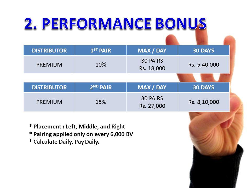 DISTRIBUTOR1 ST PAIRMAX / DAY30 DAYS PREMIUM10% 30 PAIRS Rs.