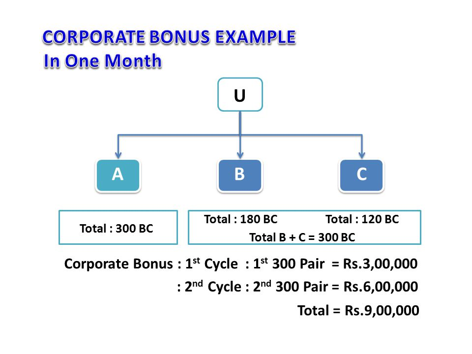 From 1st Jan until 30 th January Total New Entry : 360 BC 1st Cycle of Corporate Bonus Achieved (300 BC), All Balances BC will be flushed to zero U ABC From 1st Jan until 30 th January Total New Entry : 180 BC EXAMPLE: Cycles Flushed B + C = 330 BC, 1st Cycle of Corporate Bonus Achieved, All Balances BC will be flushed to zero From 1st Jan until 30 th January Total New Entry : 150 BC