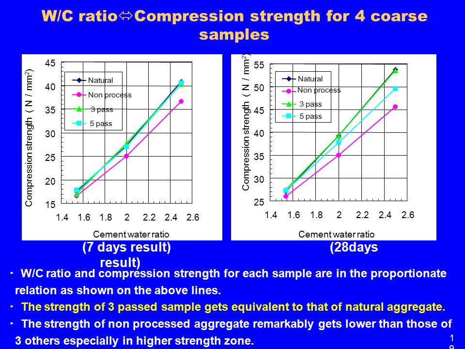 W/C ratio  Compression strength for 4 coarse samples ・ W/C ratio and compression strength for each sample are in the proportionate relation as shown on the above lines.