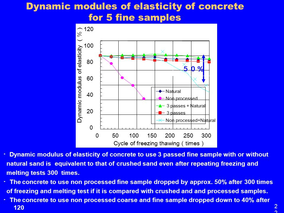 Dynamic modules of elasticity of concrete for 5 fine samples ・ Dynamic modulus of elasticity of concrete to use 3 passed fine sample with or without natural sand is equivalent to that of crushed sand even after repeating freezing and melting tests 300 times.