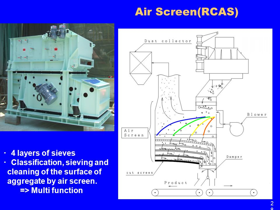 Air Screen(RCAS) ・ 4 layers of sieves ・ Classification, sieving and cleaning of the surface of aggregate by air screen.