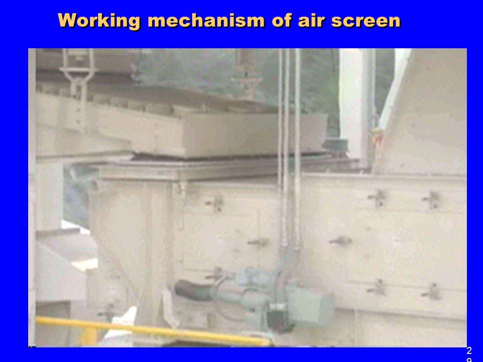 Working mechanism of air screen 2929