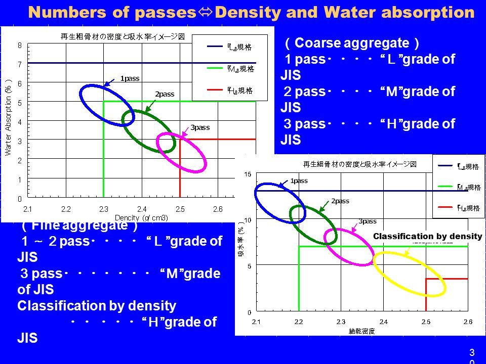 Numbers of passes  Density and Water absorption ( Fine aggregate ) 1~2 pass ・・・・ L grade of JIS 3 pass ・・・・・・・ M grade of JIS Classification by density ・・ ・・・ H grade of JIS ( Coarse aggregate ) 1 pass ・・・・ L grade of JIS 2 pass ・・・・ M grade of JIS 3 pass ・・・・ H grade of JIS 3030 Classification by density