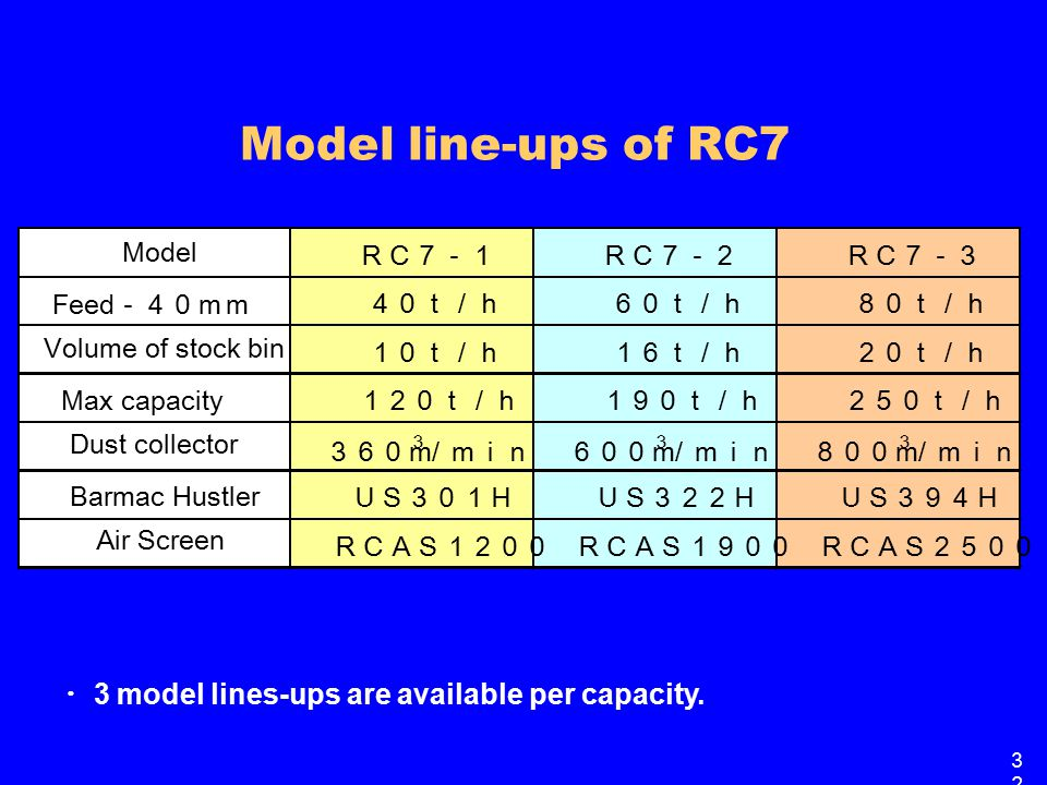 Model line-ups of RC7 ・ 3 model lines-ups are available per capacity.