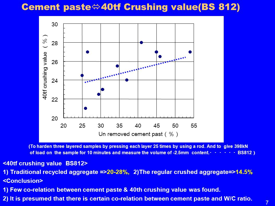 Cement paste  40tf Crushing value(BS 812) 1) Traditional recycled aggregate =>20-28%, 2)The regular crushed aggregate=>14.5% 1) Few co-relation between cement paste & 40th crushing value was found.
