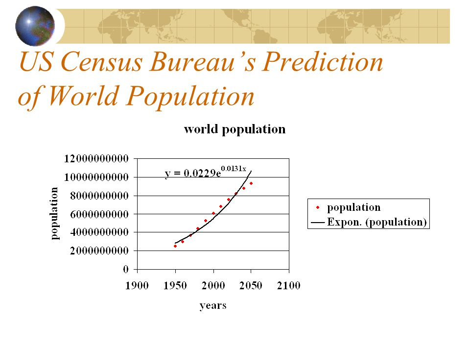 US Census Bureau's Prediction of World Population