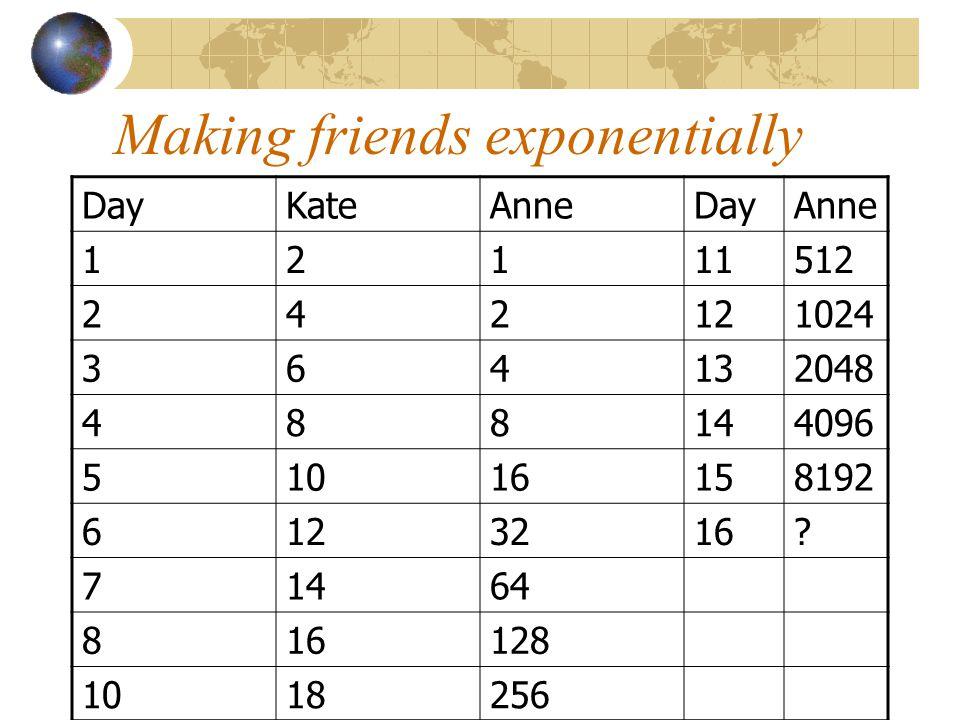 Making friends exponentially DayKateAnneDayAnne 12111512 242121024 364132048 488144096 51016158192 6123216.