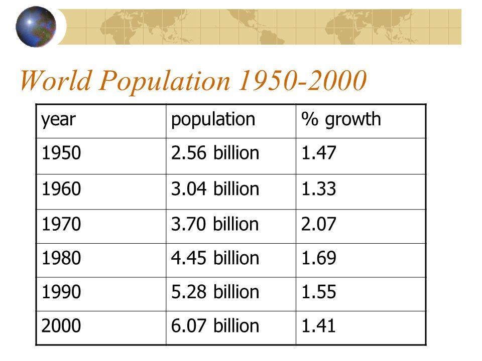 World Population 1950-2000 yearpopulation% growth 19502.56 billion1.47 19603.04 billion1.33 19703.70 billion2.07 19804.45 billion1.69 19905.28 billion1.55 20006.07 billion1.41