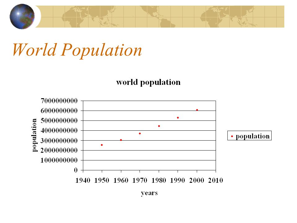 Looking into the future There seems to be a trend upwards in world population.