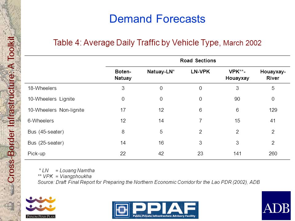 Cross-Border Infrastructure: A Toolkit Demand Forecasts Table 4: Average Daily Traffic by Vehicle Type, March 2002 Road Sections Boten- Natuay Natuay-LN*LN-VPKVPK**- Houayxay Houayxay- River 18-Wheelers30035 10-Wheelers Lignite000900 10-Wheelers Non-lignite171266129 6-Wheelers121471541 Bus (45-seater)85222 Bus (25-seater)1416332 Pick-up224223141260 * LN = Louang Namtha ** VPK = Viangphoukha Source: Draft Final Report for Preparing the Northern Economic Corridor for the Lao PDR (2002), ADB