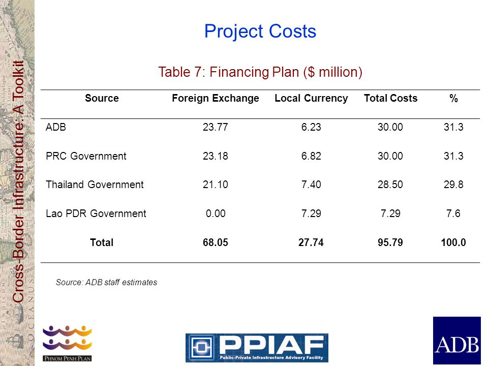 Cross-Border Infrastructure: A Toolkit Project Costs Table 7: Financing Plan ($ million) SourceForeign ExchangeLocal CurrencyTotal Costs% ADB23.776.2330.0031.3 PRC Government23.186.8230.0031.3 Thailand Government21.107.4028.5029.8 Lao PDR Government0.007.29 7.6 Total68.0527.7495.79100.0 Source: ADB staff estimates