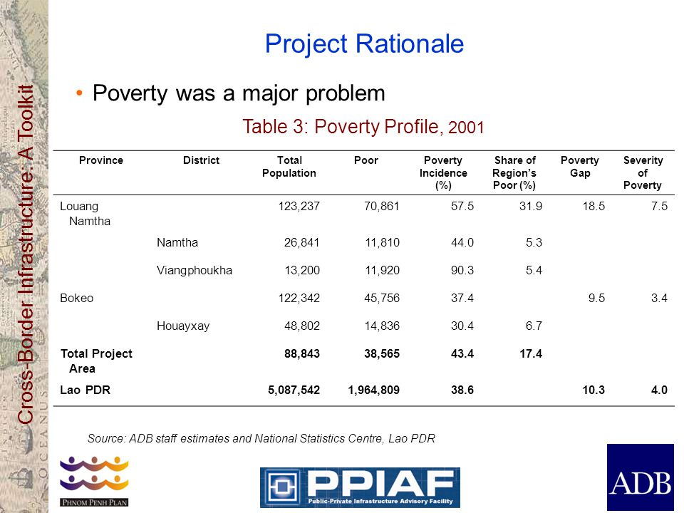 Cross-Border Infrastructure: A Toolkit Project Rationale Poverty was a major problem Source: ADB staff estimates and National Statistics Centre, Lao PDR Table 3: Poverty Profile, 2001 ProvinceDistrictTotal Population PoorPoverty Incidence (%) Share of Region's Poor (%) Poverty Gap Severity of Poverty Louang Namtha 123,23770,86157.531.918.57.5 Namtha26,84111,81044.05.3 Viangphoukha13,20011,92090.35.4 Bokeo122,34245,75637.49.53.4 Houayxay48,80214,83630.46.7 Total Project Area 88,84338,56543.417.4 Lao PDR5,087,5421,964,80938.610.34.0