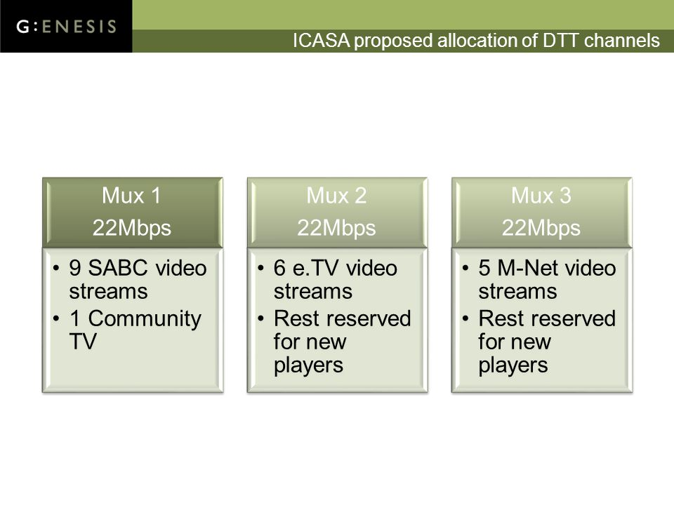 ICASA proposed allocation of DTT channels Mux 1 22Mbps 9 SABC video streams 1 Community TV Mux 2 22Mbps 6 e.TV video streams Rest reserved for new players Mux 3 22Mbps 5 M-Net video streams Rest reserved for new players