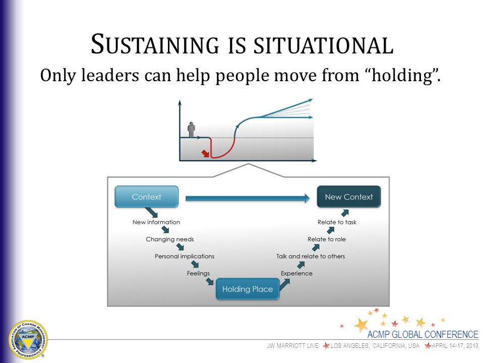 ACMP GLOBAL CONFERENCE JW MARRIOTT LIVE LOS ANGELES, CALIFORNIA, USA APRIL 14-17, 2013 S USTAINING IS SITUATIONAL Only leaders can help people move from holding .