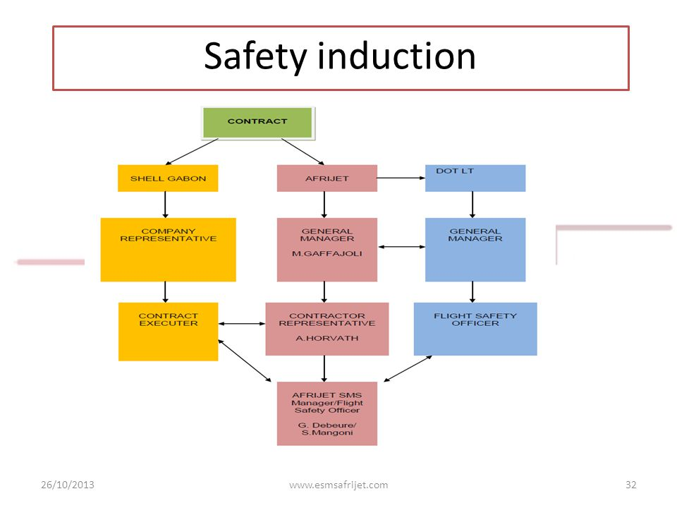 26/10/2013www.esmsafrijet.com32 Safety induction