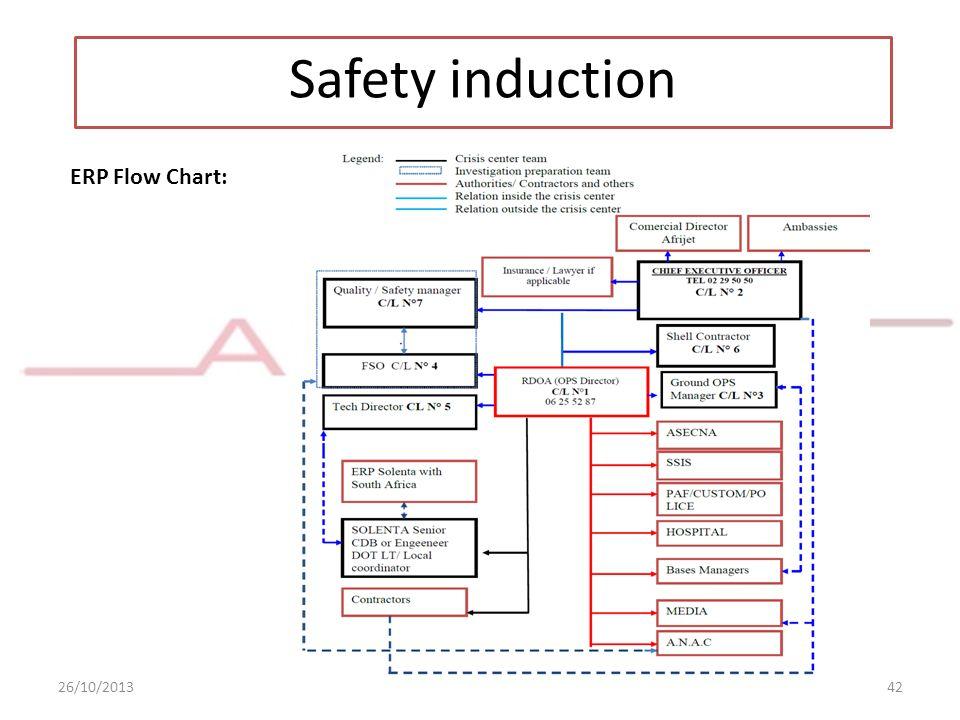 26/10/2013www.esmsafrijet.com42 Safety induction ERP Flow Chart: