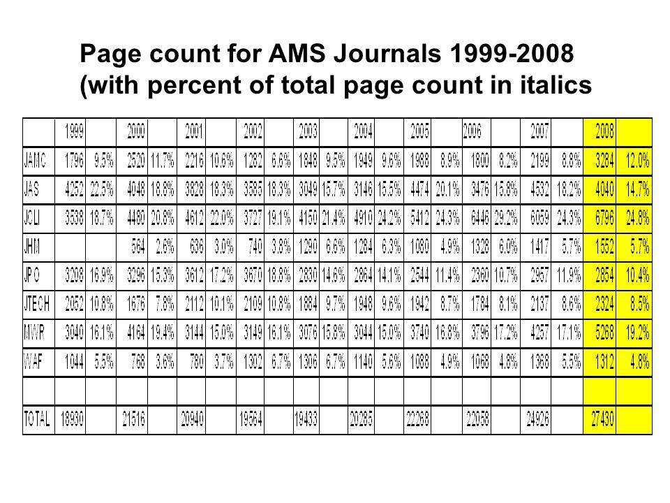 Page count for AMS Journals 1999-2008 (with percent of total page count in italics