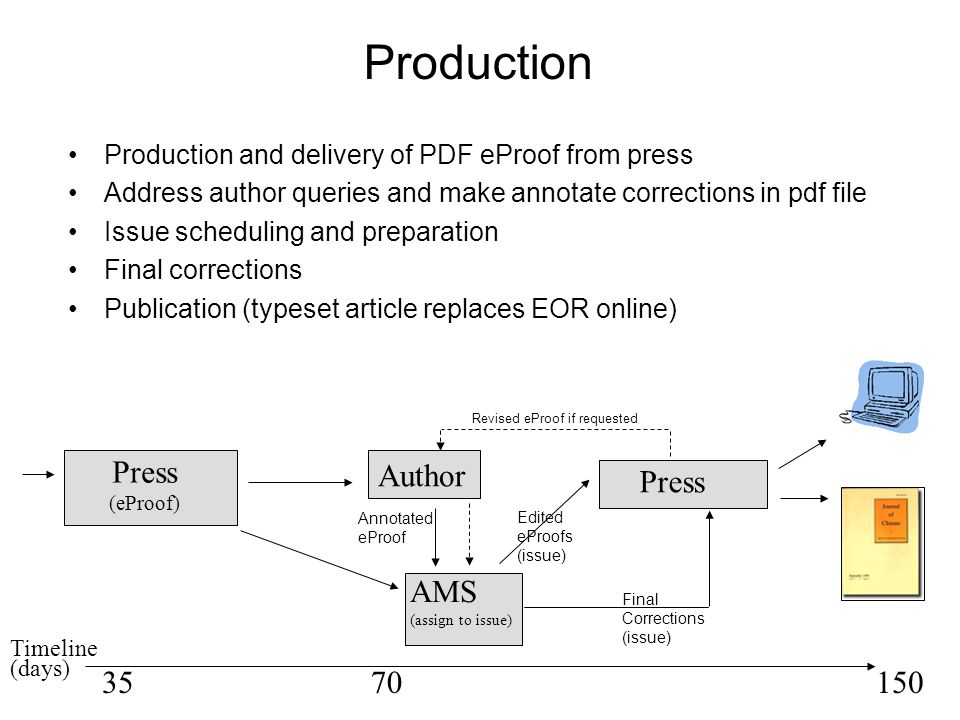 Production Production and delivery of PDF eProof from press Address author queries and make annotate corrections in pdf file Issue scheduling and preparation Final corrections Publication (typeset article replaces EOR online) Press (eProof) Author AMS (assign to issue) Press 3570150 Timeline (days) Annotated eProof Edited eProofs (issue) Final Corrections (issue) Revised eProof if requested