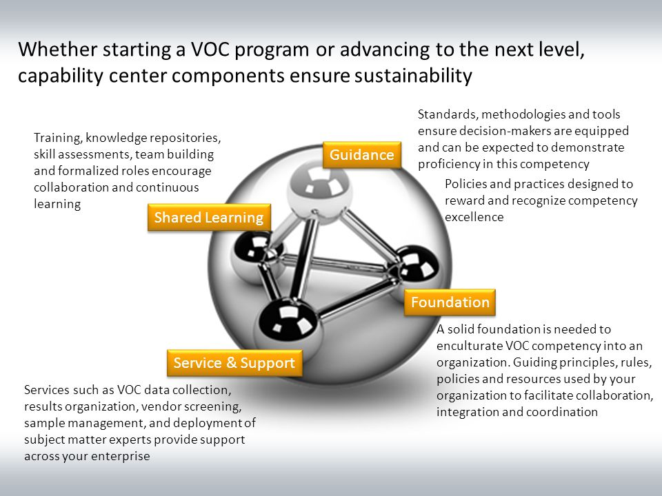 Whether starting a VOC program or advancing to the next level, capability center components ensure sustainability Foundation Service & Support Shared Learning Guidance A solid foundation is needed to enculturate VOC competency into an organization.