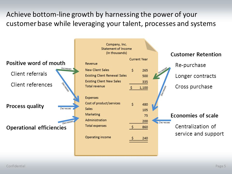 Depend on recurring benefits by driving to sustainability Confidential Page 6 Vision/Guiding principles Role definitions VOC system(s) initiated Metrics, tools, techniques Fusion with process, relationship, product, and/or project management Practitioner training initiated Recognition program(s) Communication of results internally Launch VOC systems running at important moments of truth VOC data accessible to trained practitioners Cross enterprise improvement initiatives lead by trained practitioners Training curriculum initiated Associate performance linked to customer metrics Communication of results internally & externally Expand Seamless integration of VOC in continuous improvements Strategy and investment decisions require rigorous VOC analysis and forecast Practitioner network supported by coaching/mentoring program Assessments determine practitioner skill levels Performance and compensation directly tied to customer outcomes All associates trained and skilled to deliver on expectations Sustain