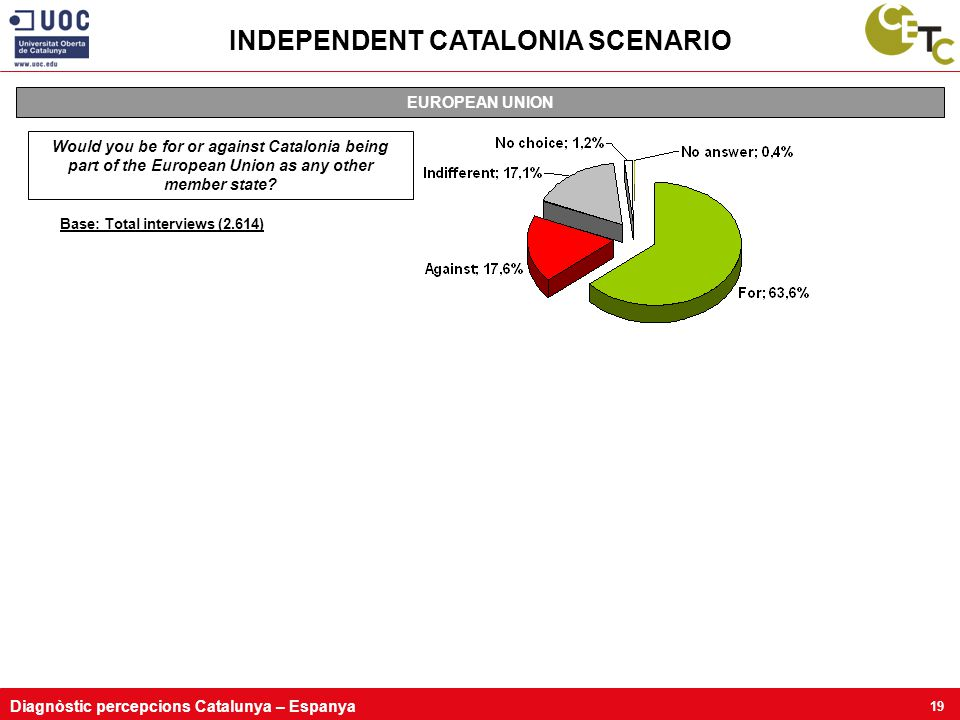 Diagnòstic percepcions Catalunya – Espanya 19 Base: Total interviews (2.614) EUROPEAN UNION Would you be for or against Catalonia being part of the European Union as any other member state.