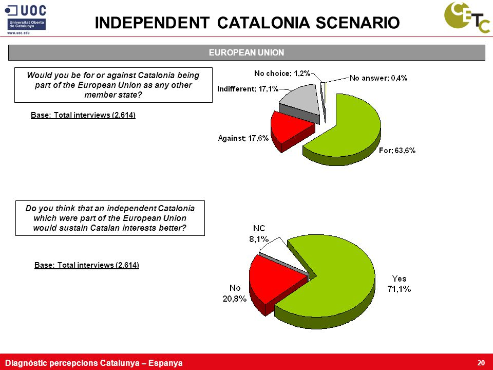 Diagnòstic percepcions Catalunya – Espanya 20 Base: Total interviews (2.614) EUROPEAN UNION Would you be for or against Catalonia being part of the European Union as any other member state.