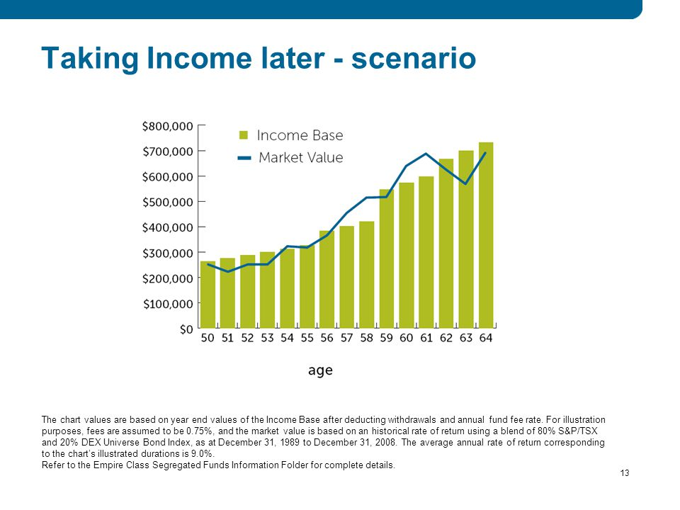 13 Taking Income later - scenario The chart values are based on year end values of the Income Base after deducting withdrawals and annual fund fee rate.
