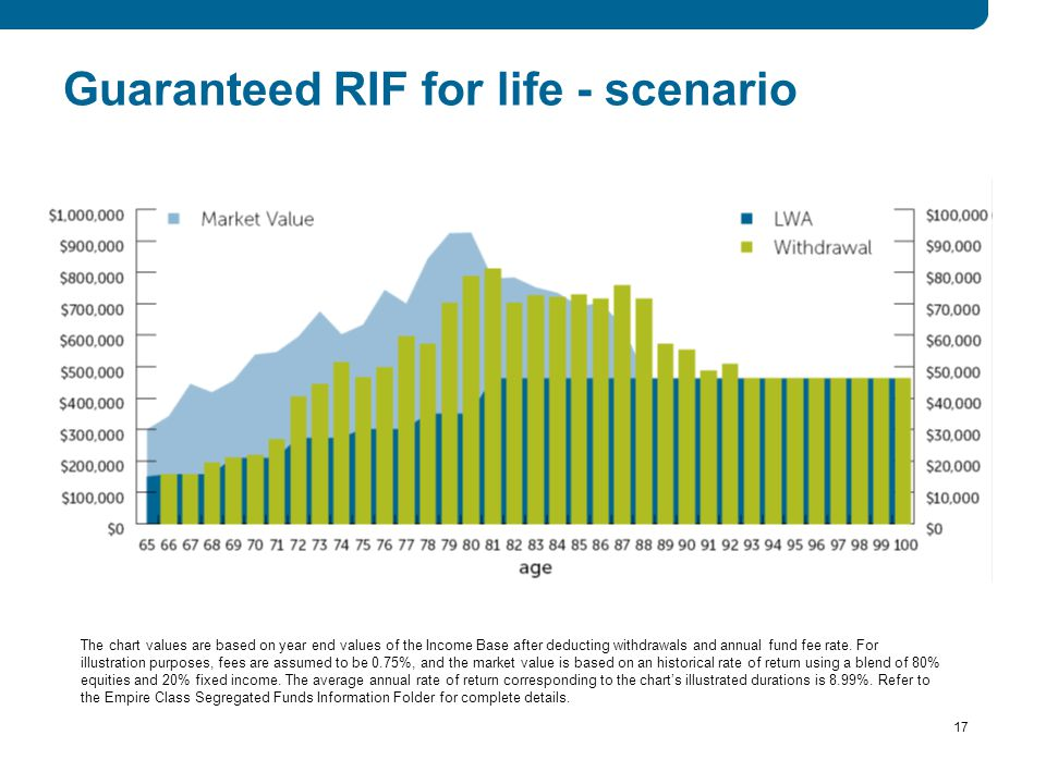 17 Guaranteed RIF for life - scenario *Provided no excess withdrawals are made from the Contract.